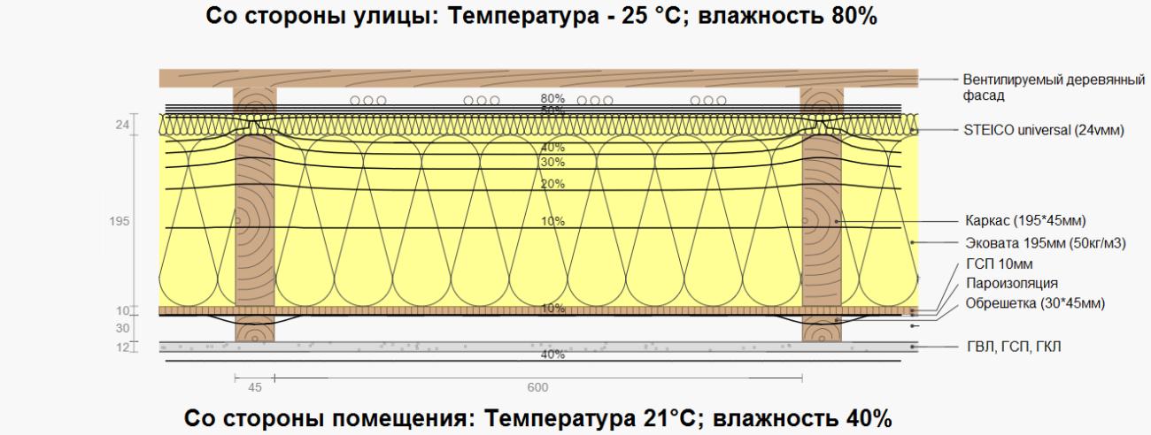 Температура каркасной стены