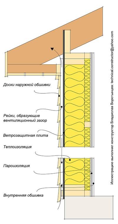 Вентилируемый фасад финского дома