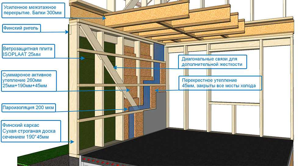 усиленное межэтажное перекрытие финского каркаса