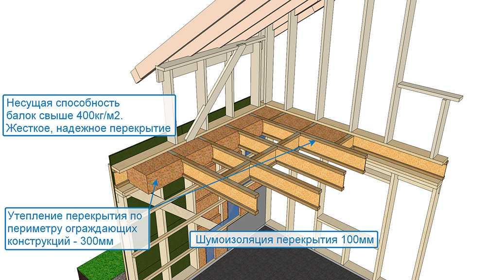 Жесткое надежное перекрытие и шумоизоляция перекрытия финского дома