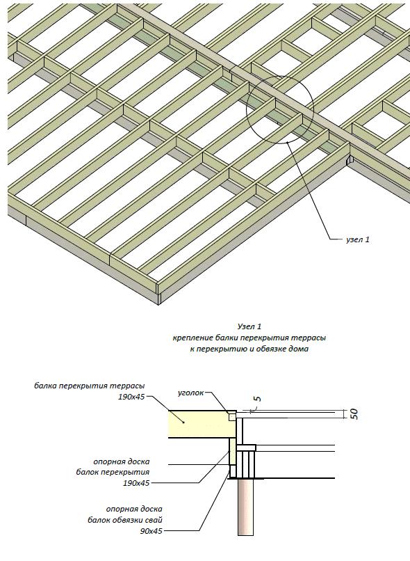 Монтаж цокольного перекрытия по деревянным балкам